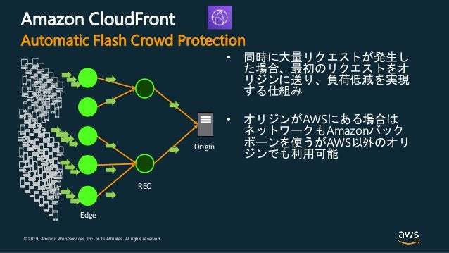 © 2019, Amazon Web Services, Inc. or its Affiliates. All rights reserved. Amazon CloudFront • 同時に大量リクエストが発生し た場合、最初のリクエストを...