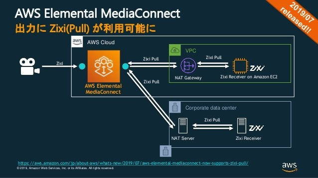 © 2019, Amazon Web Services, Inc. or its Affiliates. All rights reserved. AWS Elemental MediaConnect 出力に Zixi(Pull) が利用可能に...