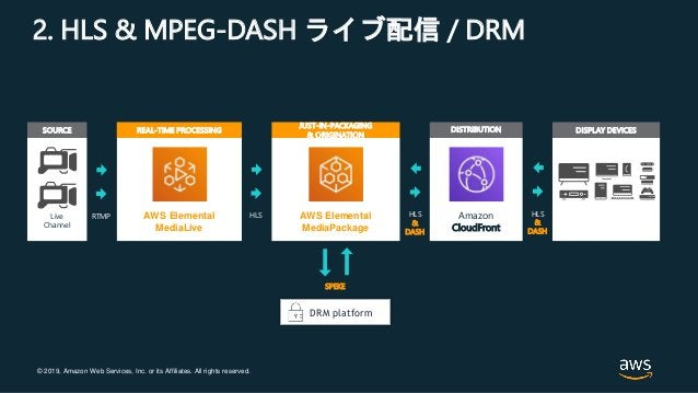 © 2019, Amazon Web Services, Inc. or its Affiliates. All rights reserved. 2. HLS & MPEG-DASH ライブ配信 / DRM DISPLAY DEVICESRE...