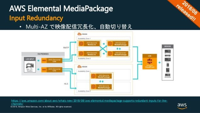 © 2019, Amazon Web Services, Inc. or its Affiliates. All rights reserved. AWS Elemental MediaPackage • Multi-AZ で映像配信冗長化、自...