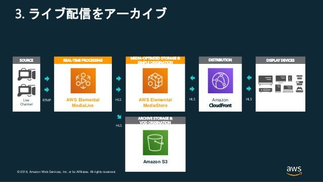 © 2019, Amazon Web Services, Inc. or its Affiliates. All rights reserved. 3. ライブ配信をアーカイブ ARCHIVE STORAGE & VOD ORIGINATION...