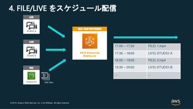 © 2019, Amazon Web Services, Inc. or its Affiliates. All rights reserved. 4. FILE/LIVE をスケジュール配信 REAL-TIME PROCESSING AWS ...