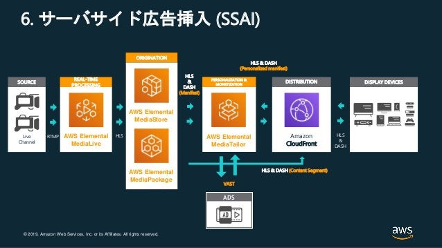 © 2019, Amazon Web Services, Inc. or its Affiliates. All rights reserved. 6. サーバサイド広告挿入 (SSAI) ADS ORIGINATION AWS Element...