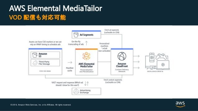 © 2019, Amazon Web Services, Inc. or its Affiliates. All rights reserved. AWS Elemental MediaTailor VOD 配信も対応可能
