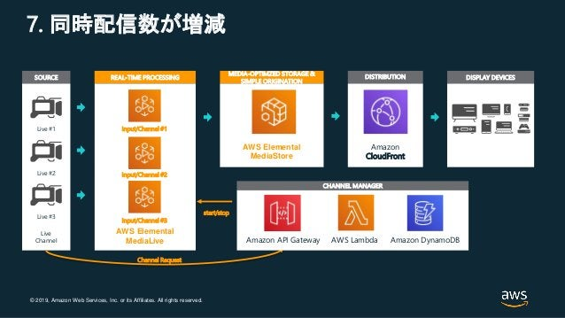 © 2019, Amazon Web Services, Inc. or its Affiliates. All rights reserved. 7. 同時配信数が増減 MEDIA-OPTIMZED STORAGE & SIMPLE ORIG...