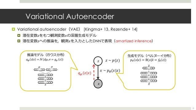 Variational Autoencoder ¤ Variational autoencoder(VAE) [Kingma+ 13, Rezende+ 14] ¤ 潜在変数𝑧をもつ観測変数𝑥の深層⽣成モデル ¤ 潜在変数𝑧への推論を,観測𝑥を...