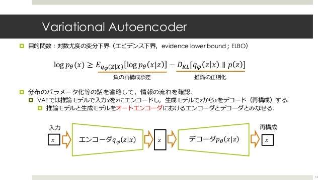 Variational Autoencoder ¤ ⽬的関数︓対数尤度の変分下界(エビデンス下界,evidence lower bound︔ELBO) ¤ 分布のパラメータ化等の話を省略して,情報の流れを確認. ¤ VAEでは推論モデルで⼊⼒𝑥...