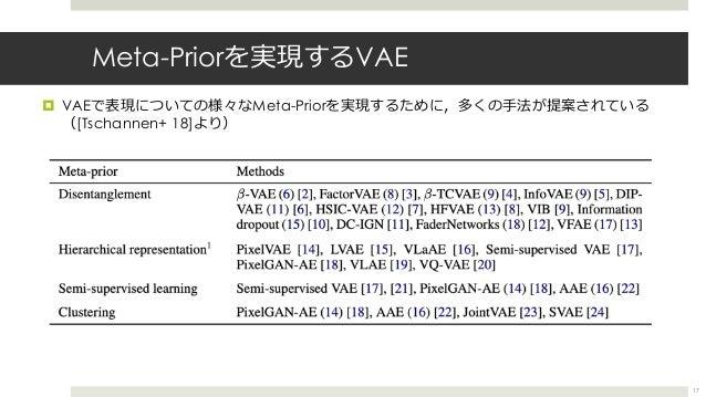 Meta-Priorを実現するVAE ¤ VAEで表現についての様々なMeta-Priorを実現するために,多くの⼿法が提案されている ([Tschannen+ 18]より) 17