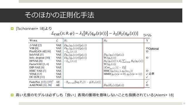 そのほかの正則化⼿法 ¤ ⾼い尤度のモデルは必ずしも「良い」表現の獲得を意味しないことも指摘されている[Alemi+ 18] ¤ [Tschannen+ 18]より ℒrst 𝑥; 𝜃, 𝜑 − 𝜆3 𝑅3(𝑞T(𝑧|𝑥)) − 𝜆{[𝑅{(𝑞...