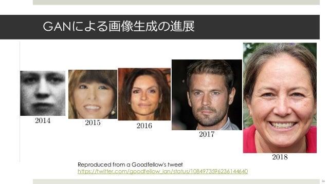 GANによる画像⽣成の進展 26 Reproduced from a Goodfellow's tweet https://twitter.com/goodfellow_ian/status/1084973596236144640