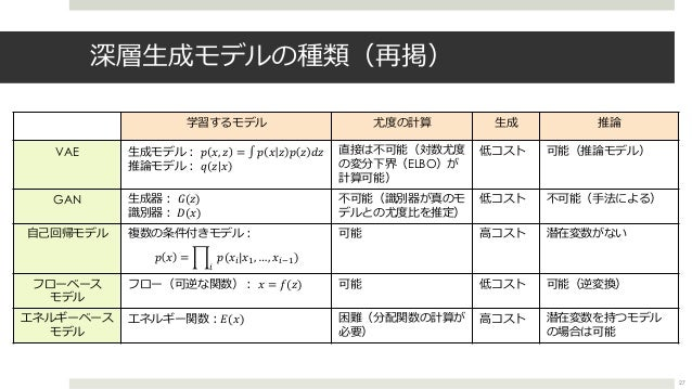 深層⽣成モデルの種類(再掲) 27 学習するモデル 尤度の計算 ⽣成 推論 VAE ⽣成モデル︓ 𝑝 𝑥, 𝑧 = ∫ 𝑝 𝑥 𝑧 𝑝 𝑧 𝑑𝑧 推論モデル︓ 𝑞 𝑧 𝑥 直接は不可能(対数尤度 の変分下界(ELBO)が 計算可能) 低コスト ...