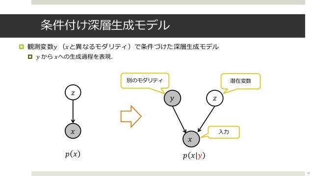 条件付け深層⽣成モデル ¤ 観測変数𝑦 (𝑥と異なるモダリティ)で条件づけた深層⽣成モデル ¤ 𝑦 から 𝑥への⽣成過程を表現. 30 𝑥 𝑧 𝑧𝑦 別のモダリティ 潜在変数 𝑥 𝑝 𝑥 𝑝 𝑥|𝑦 ⼊⼒