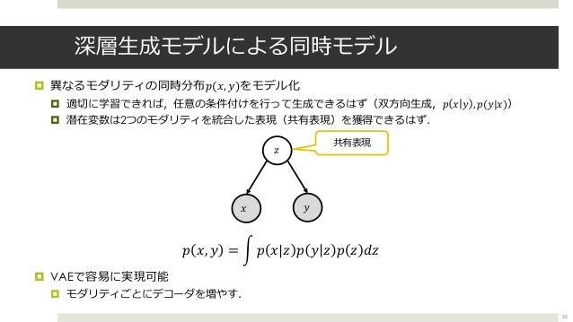 深層⽣成モデルによる同時モデル ¤ 異なるモダリティの同時分布𝑝(𝑥, 𝑦)をモデル化 ¤ 適切に学習できれば,任意の条件付けを⾏って⽣成できるはず(双⽅向⽣成,𝑝 𝑥 𝑦 , 𝑝(𝑦|𝑥)) ¤ 潜在変数は2つのモダリティを統合した表現(共有...