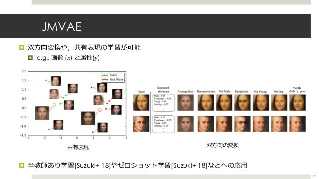 JMVAE ¤ 双⽅向変換や,共有表現の学習が可能 ¤ e.g., 画像 (𝑥) と属性(𝑦) ¤ 半教師あり学習[Suzuki+ 18]やゼロショット学習[Suzuki+ 18]などへの応⽤ 37 共有表現 双⽅向の変換 58 4 Male ...