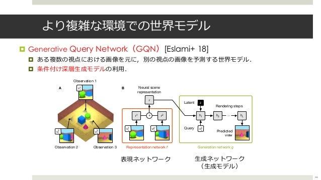 より複雑な環境での世界モデル ¤ Generative Query Network(GQN)[Eslami+ 18] ¤ ある複数の視点における画像を元に,別の視点の画像を予測する世界モデル. ¤ 条件付け深層⽣成モデルの利⽤. 46 Fig....