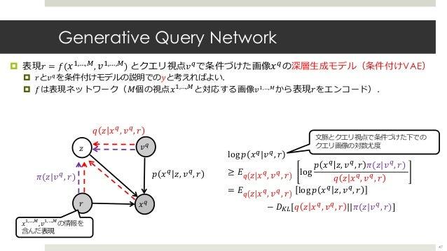 Generative Query Network ¤ 表現𝑟 = 𝑓( 𝑥3,…,ƒ, 𝑣3,…,ƒ) とクエリ視点𝑣] で条件づけた画像 𝑥] の深層⽣成モデル(条件付けVAE) ¤ 𝑟と𝑣] を条件付けモデルの説明での𝑦と考えればよい. ¤...