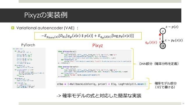 "Pixyzの実装例 ¤ Variational autoencoder (VAE) ︓ 54 -> 確率モデルの式と対応した簡潔な実装 −𝐸;<=>= ? [𝐷67[𝑞T 𝑧 𝑥 ∥ 𝑝 𝑧 ] + 𝐸]^ 𝑧 𝑥 log 𝑝"" 𝑥|𝑧 ] 𝑥..."