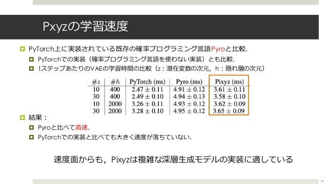 Pxyzの学習速度 ¤ PyTorch上に実装されている既存の確率プログラミング⾔語Pyroと⽐較. ¤ PyTorchでの実装(確率プログラミング⾔語を使わない実装)とも⽐較. ¤ 1ステップあたりのVAEの学習時間の⽐較(z︓潜在変数の次元...