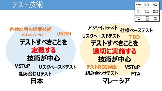 日本とマレーシア との傾向 開催組織 コンテスト レベル コンテスト の流れ テスト ベース コンテスト 成果物 審査方法 審査委員 コンテスト 賞金 参加 チーム テスト 技術 お国柄がすごい出る 日本 品質重視 マレーシア 決めたことを確実に