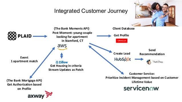 Customer Service: Prioritize Incident Management based on Customer Lifetime Value Integrated Customer Journey Post Moment:...