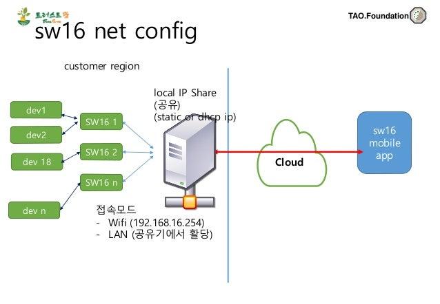 HLK-SW16- Wifi Client setting Slide 2