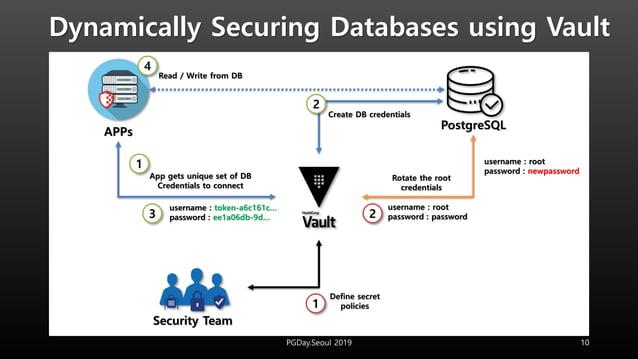 Dynamically Securing Databases using Vault 10PGDay.Seoul 2019 Security Team Define secret policies PostgreSQL APPs usernam...