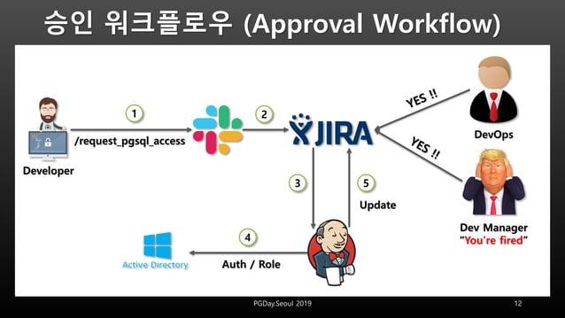 """승인 워크플로우 (Approval Workflow) 12PGDay.Seoul 2019 1 2 3 4 5 Developer Dev Manager """"You're fired"""" DevOps Update /request_pgsq..."""