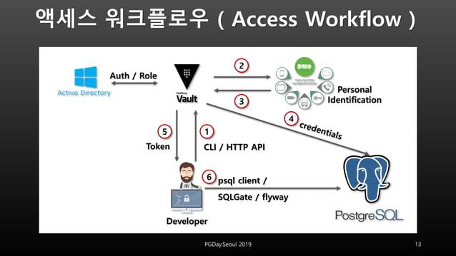 액세스 워크플로우 ( Access Workflow ) 13PGDay.Seoul 2019 Developer SQLGate / flyway psql client / Token CLI / HTTP API 15 2 3 4 6 ...