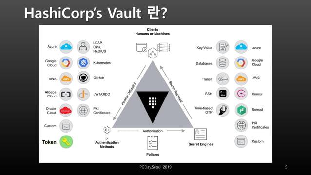 HashiCorp's Vault 란? 5PGDay.Seoul 2019