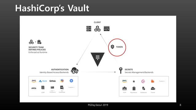 HashiCorp's Vault 8PGDay.Seoul 2019