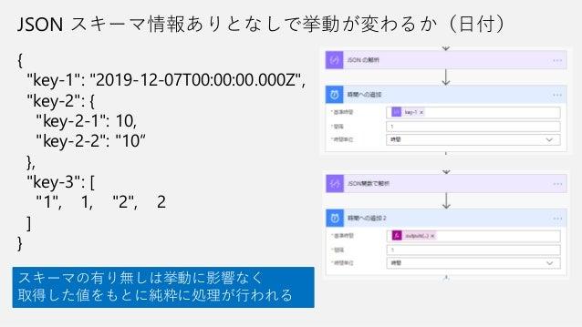 "{ ""key-1"": ""2019-12-07T00:00:00.000Z"", ""key-2"": { ""key-2-1"": 10, ""key-2-2"": ""10"" }, ""key-3"": [ ""1"", 1, ""2"", 2 ] } JSON スキー..."