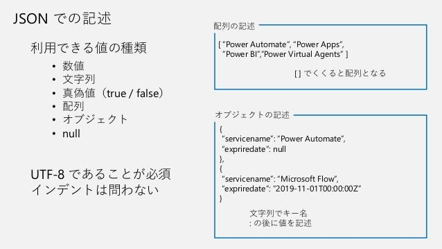 """JSON での記述 • 数値 • 文字列 • 真偽値(true / false) • 配列 • オブジェクト • null 利用できる値の種類 [ """"Power Automate"""", """"Power Apps"""", """"Power BI"""",""""Powe..."""