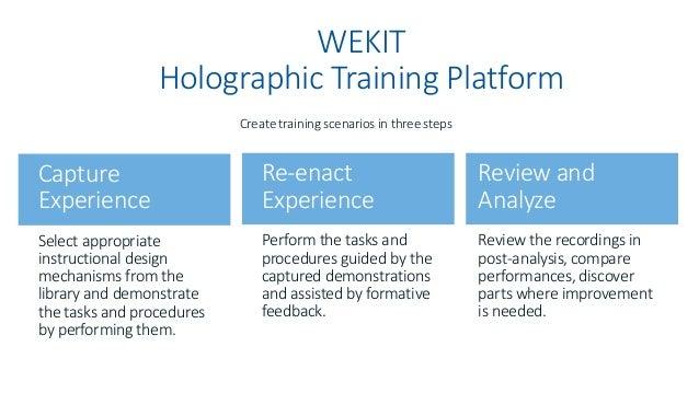 WEKIT 4C/ID Instructional Design Mechanisms