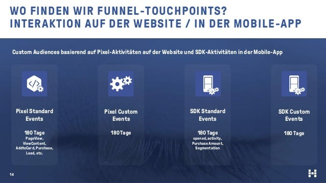 WO FINDEN WIR FUNNEL-TOUCHPOINTS? INTERAKTION AUF DER WEBSITE / IN DER MOBILE-APP 14 Custom Audiences basierend auf Pixel-...