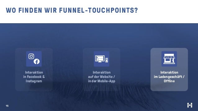 WO FINDEN WIR FUNNEL-TOUCHPOINTS? 15 Interaktion in Facebook & Instagram Interaktion im Ladengeschäft / Offline Interaktio...