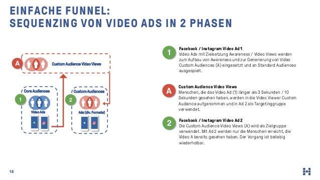 18 EINFACHE FUNNEL: SEQUENZING VON VIDEO ADS IN 2 PHASEN Facebook / Instagram Video Ad 1 Video Ads mit Zielsetzung Awarene...