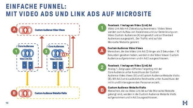 19 EINFACHE FUNNEL: MIT VIDEO ADS UND LINK ADS AUF MICROSITE Custom Audience Video Views Video Link Ads Core Audiences 1 V...