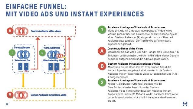 20 EINFACHE FUNNEL: MIT VIDEO ADS UND INSTANT EXPERIENCES Facebook / Instagram Video Instant Experiences Video Link Ads mi...