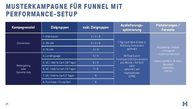 21 MUSTERKAMPAGNE FÜR FUNNEL MIT PERFORMANCE-SETUP Kampagnenziel Zielgruppen exkl. Zielgruppen Auslieferungs- optimierung ...