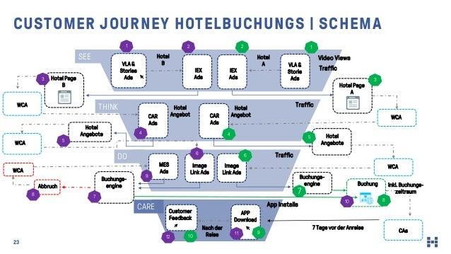 23 CUSTOMER JOURNEY HOTELBUCHUNGS   SCHEMA WCA Hotel Angebot Buchungs- engine Hotel Angebote IEX Ads Traffic Traffic Hotel...
