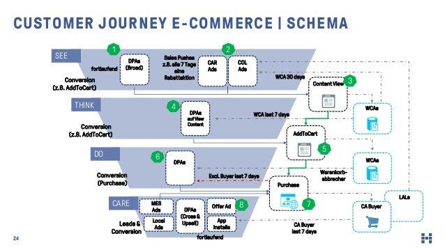 LALs 24 CUSTOMER JOURNEY E-COMMERCE   SCHEMA WCAs Purchase AddToCart WCAs CA Buyer COL Ads Conversion (z.B. AddToCart) Con...
