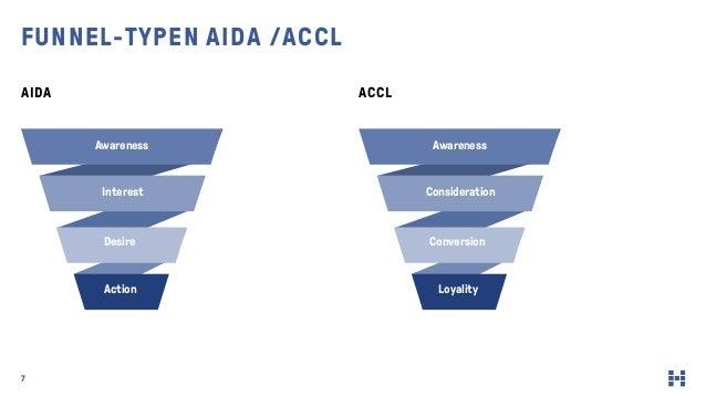 7 AIDA ACCL FUNNEL-TYPEN AIDA /ACCL Awareness Interest Desire Action Awareness Consideration Conversion Loyality