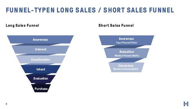 8 Long Sales Funnel Short Sales Funnel FUNNEL-TYPEN LONG SALES / SHORT SALES FUNNEL Awareness Top of Funnel (ToFu) Evaluat...