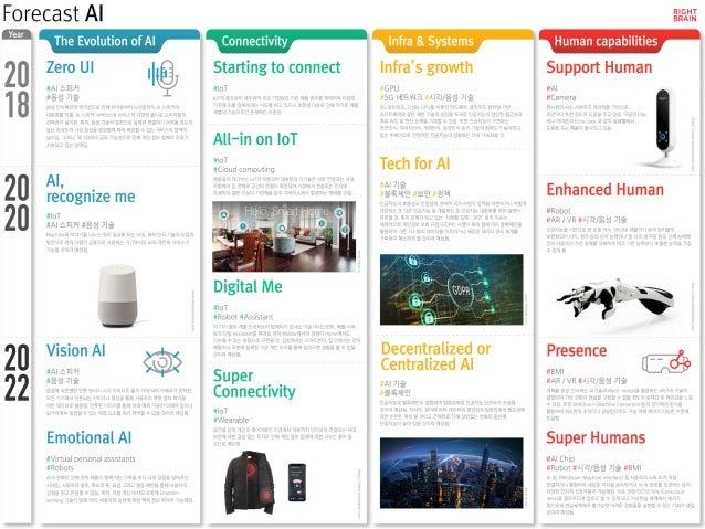 라이트브레인 UX1 컨설팅그룹 조성봉 12 AI 시대의 UX Design 기술 vs UX 기술과 UX간의 선후관계는 불분명하다. 무조건 기술이 앞서 있지는 않는다 기술에 의해서 새로운 UX가 창출 기술 등장 이후 다른 ...