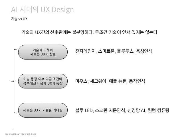 라이트브레인 UX1 컨설팅그룹 조성봉 14 Means AI 시대의 UX Design 기술 vs UX 발명 대체 전환 극복 통합 보완 Consequences 기술 Values UX