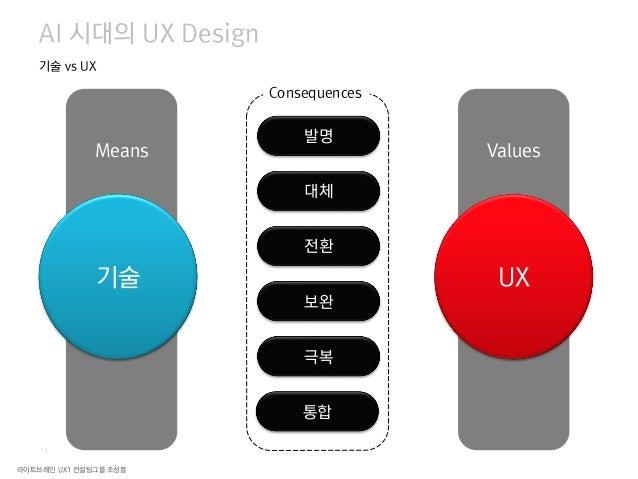 라이트브레인 UX1 컨설팅그룹 조성봉 16 AI는 가장 훌룡한 UX 도구이다 UX가 AI를 필요로 한다 AI가 UX를 필요로 한다