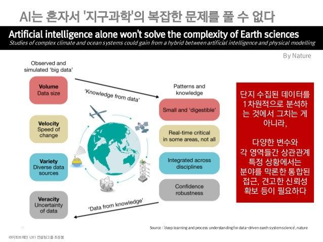라이트브레인 UX1 컨설팅그룹 조성봉 21 접근성이나 사용성 등의 기존 해결책만으로는 사용자에게 긍정적인 경험을 제공하기 어렵다 현재의 항공권 가격 그러나 이게 최선일까? 대부분의 사용자들은 가격 외에도 항공사, 경유 ...