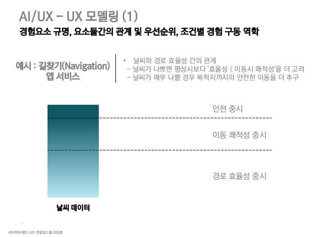 라이트브레인 UX1 컨설팅그룹 조성봉 28 AI/UX - UX 모델링 (2) 다른 도구를 통해서는 해결이 제한적이었던 문제들에 초점