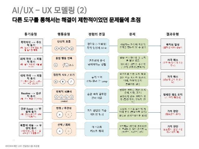 라이트브레인 UX1 컨설팅그룹 조성봉 30 AI/UX - UX 모델링 (2) 다른 도구를 통해서는 해결이 제한적이었던 문제들에 초점
