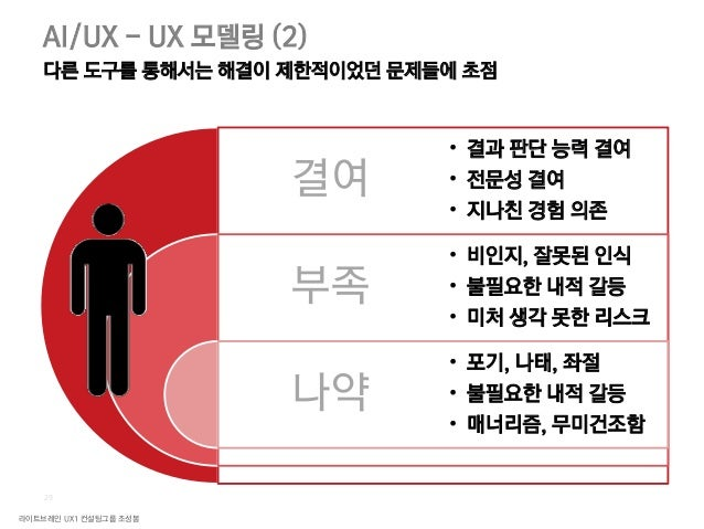 라이트브레인 UX1 컨설팅그룹 조성봉 31 AI/UX - UX 모델링 (2) 다른 도구를 통해서는 해결이 제한적이었던 문제들에 초점 Source : AI for Future Mobility, RU 7th (조영광 조호정...